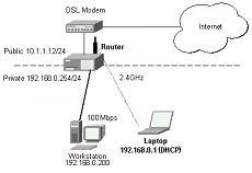 Network Troubleshooting and Support Service