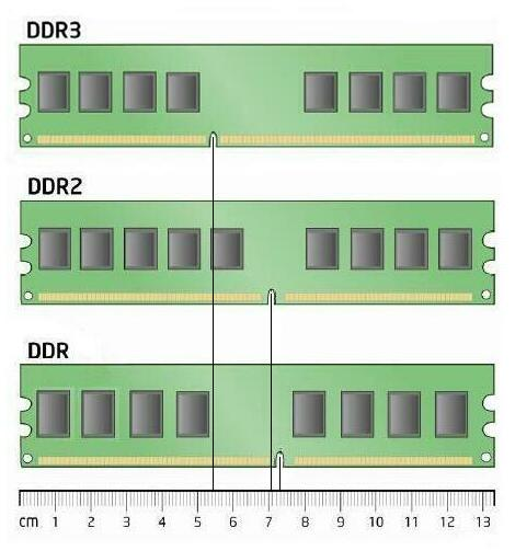 [Obrazek: ram-ddr-ddr2-ddr3-cm-measurement-difference.jpg]